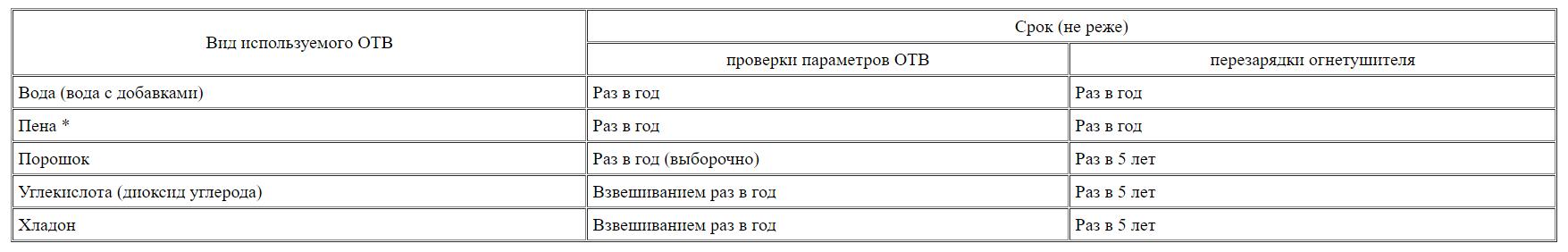 Сроки проверки параметров ОТВ и перезарядки огнетушителей