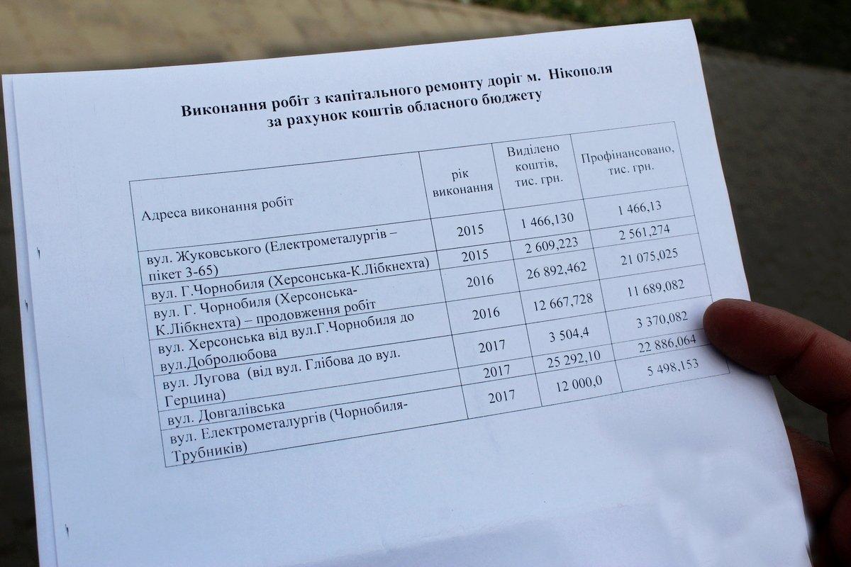 Около 70 млн. грн. профинансировано с областного бюджета на капитальный ремонт дорог Никополя