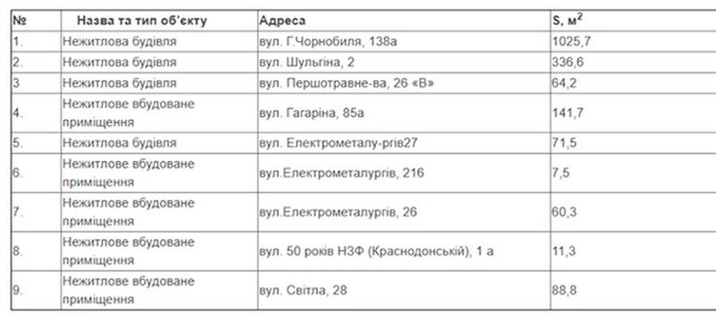 Таблица взята с сайта горсовета Никополя