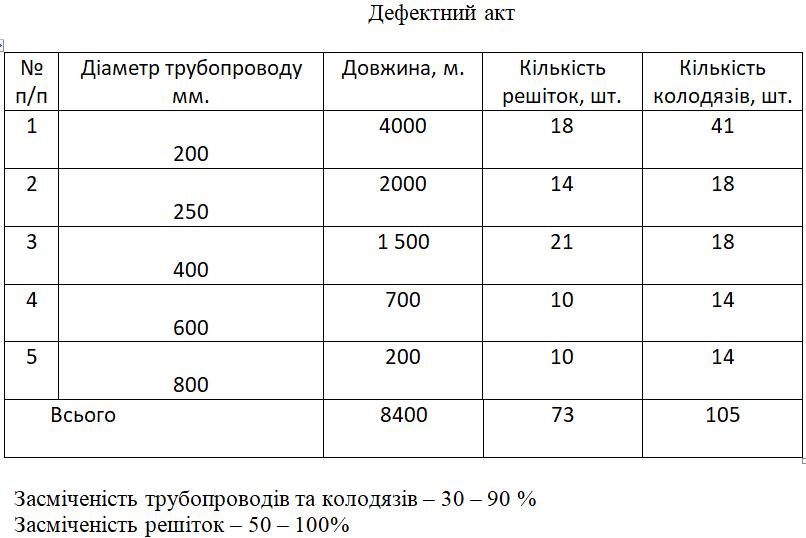 В Никополе на чистку сливной канализации собираются потратить почти 400 000 гривен, фото-1