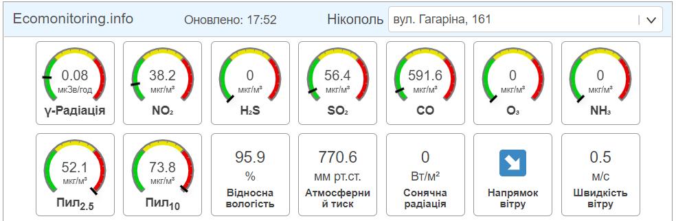 Состояние атмосферы в 17:52