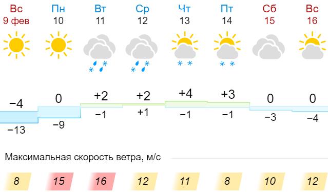Зима, але не зовсім, очікує нас