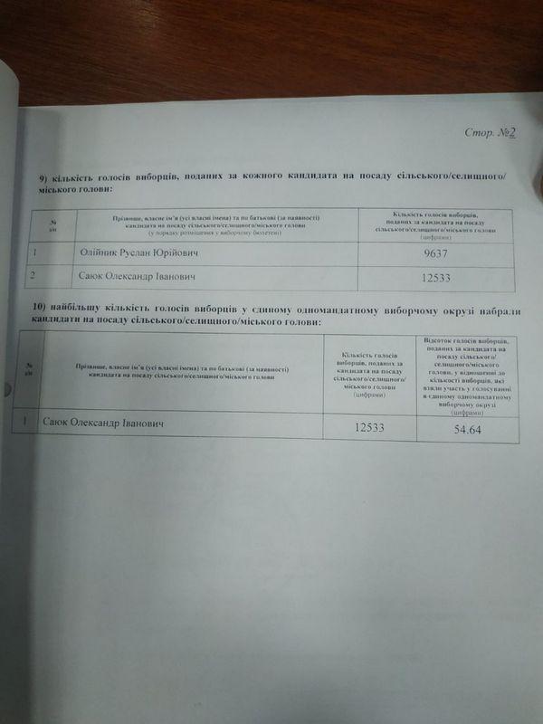 Озвучены официальные результаты выборов на пост мэра Никополя, фото-4