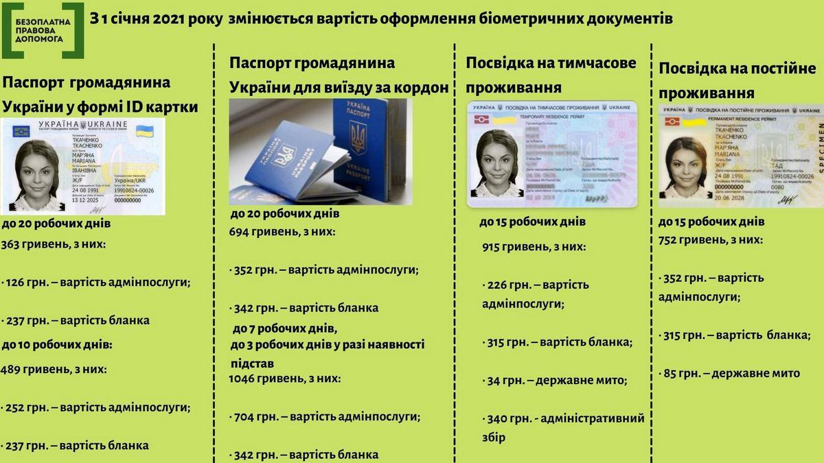 Новые цены на биометрические документы в Украине