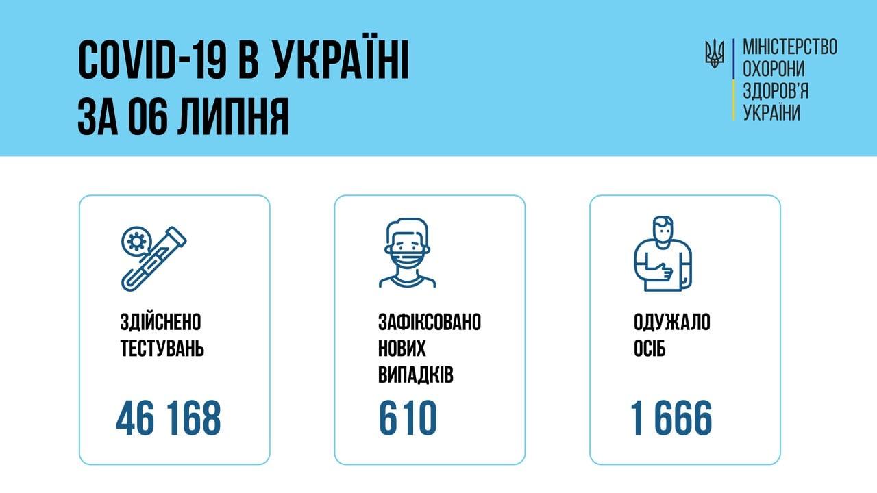 В Днепропетровской области у 19 жителей подтвердили за сутки COVID-19, фото-1
