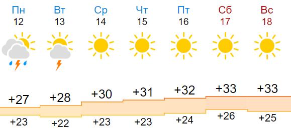 По прогнозу на неделю, в Никополе ожидается переменчивая погода, фото-1