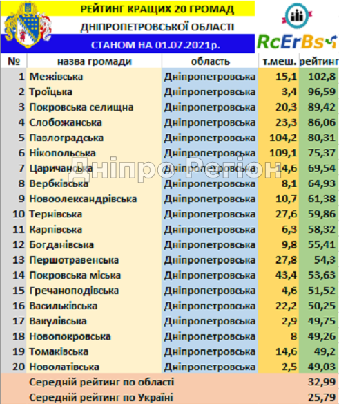 Нікополь та Нікопольський район увійшли у топ-кращих громад